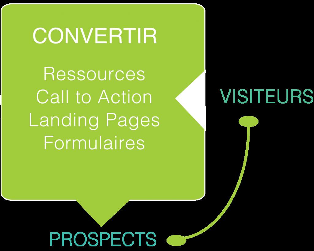 Conversion des visiteurs d'un site web