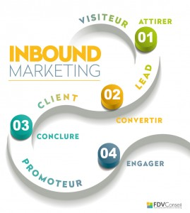 inbound marketing picto