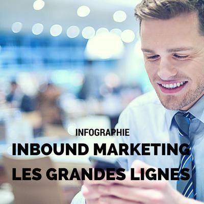 Téléchargez gratuitement l'infographie Inbound Marketing