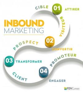 inbound marketing picto