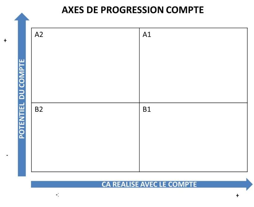 axes de progression compte1