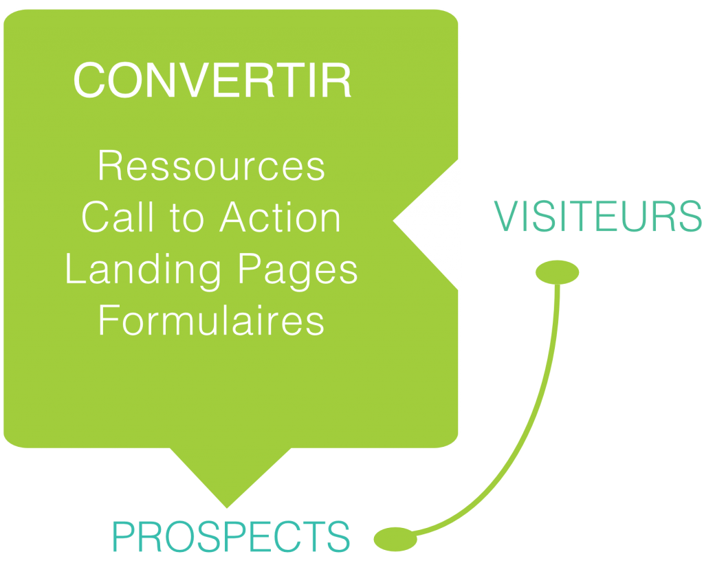 Conversion des visiteurs d'un site web