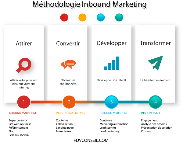 methodologie inbound marketing