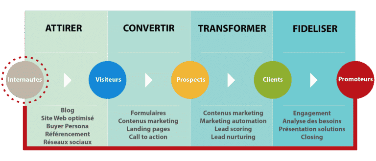 methodologie-inbound-marketing