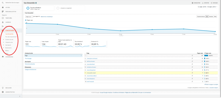 Comportement google Analytics