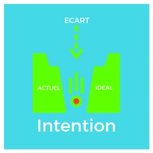 intention d'agir