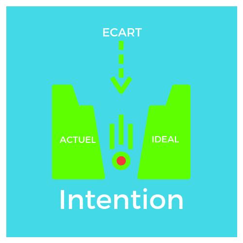 intention dagir