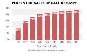 nombre d'appels pour joindre un prospect