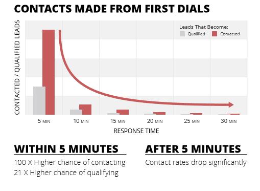 taux de conversion selon la rapidité d'un rappel