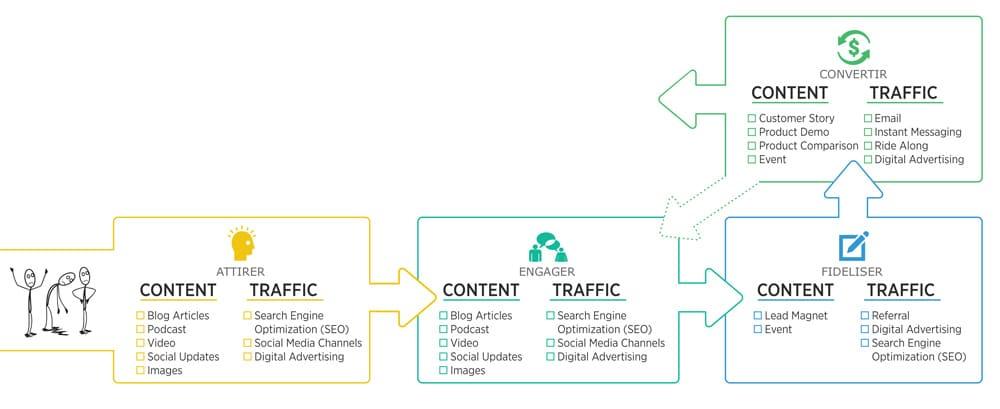 contenu digital